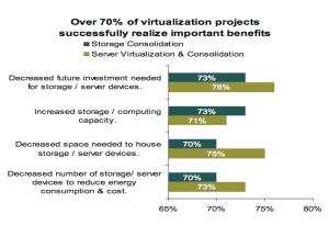 Virtualiser est rentable dans 70% des cas, note Info-Tech Research